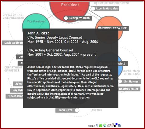 Bush torture cabinet rizzo