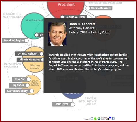 Bush torture cabinet ashcroft