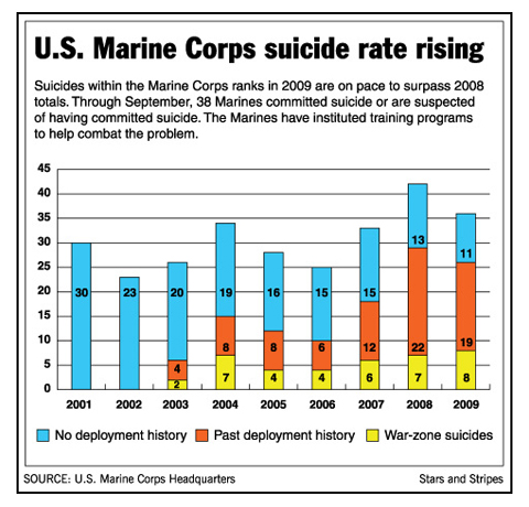 Marine corps suicide